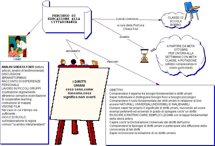 Conosciuto Educazione alla Cittadinanza YE13