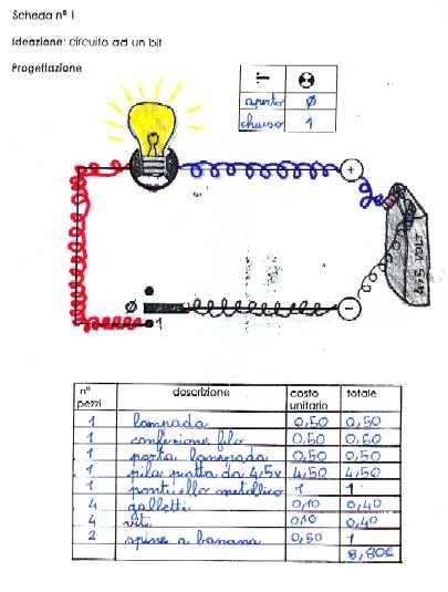 Schema circuito misano