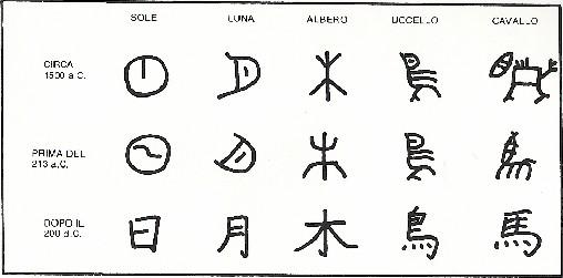 Risultati immagini per ideogrammi